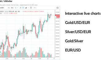 Gold and Silver Charts – interactive