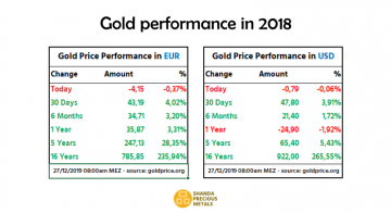 Gold spot price performance in 2018